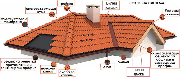 Покривна система