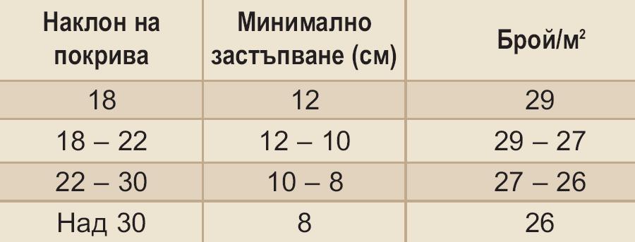 Характеристики Ядранка