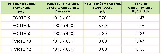 forte_razmeri-28.2.15