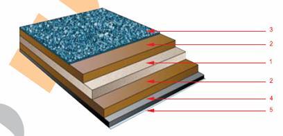 Структура на битумни керемиди